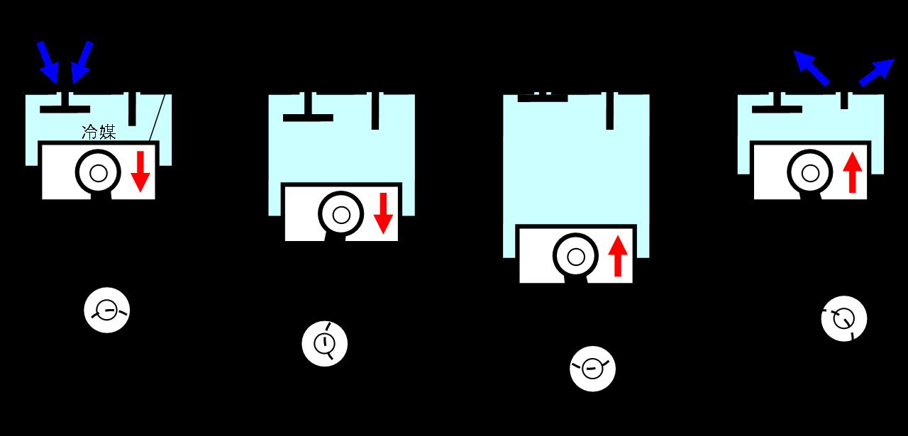 往復動式(レシプロ式)圧縮機