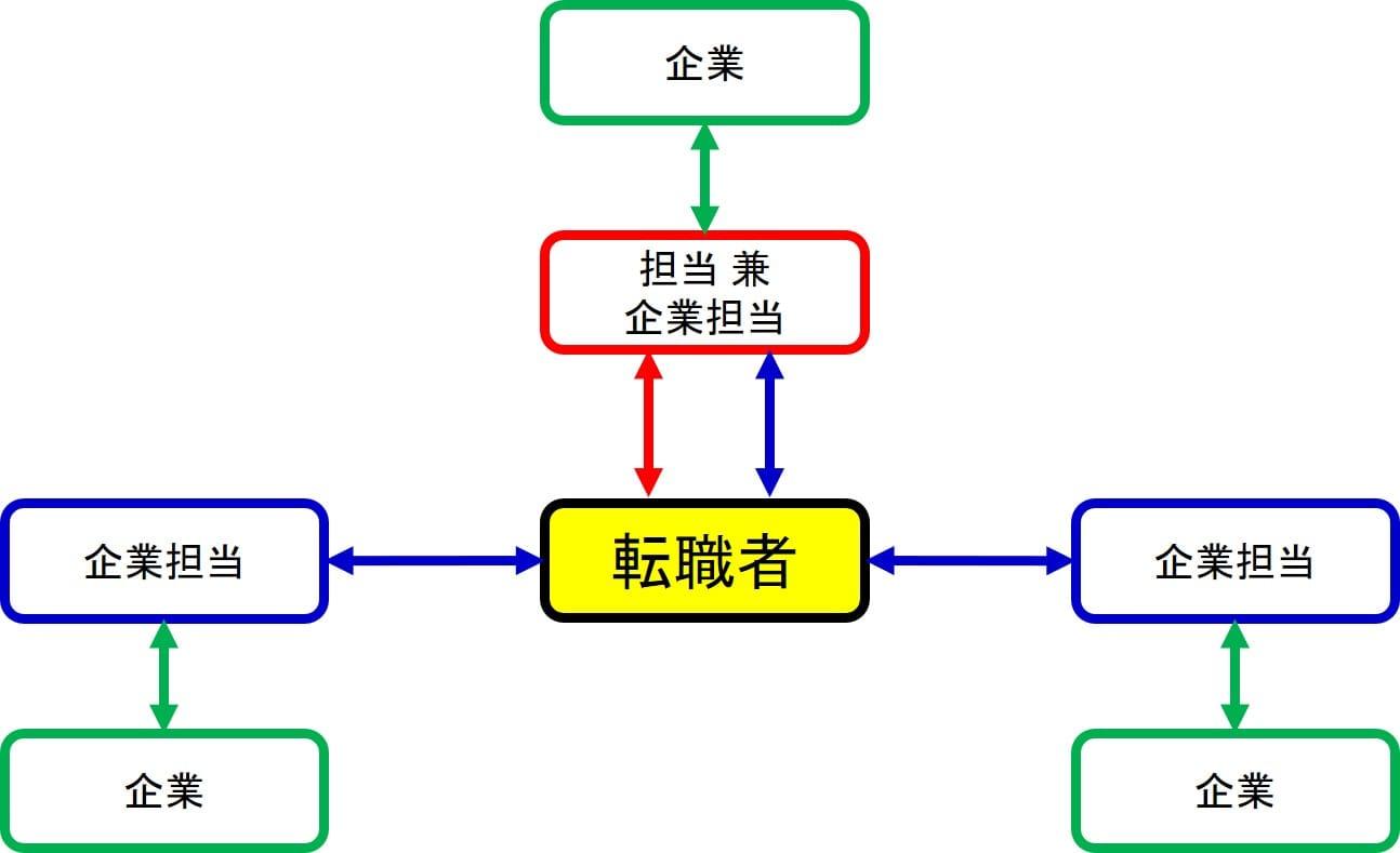 JACリクルートメントの転職支援方式